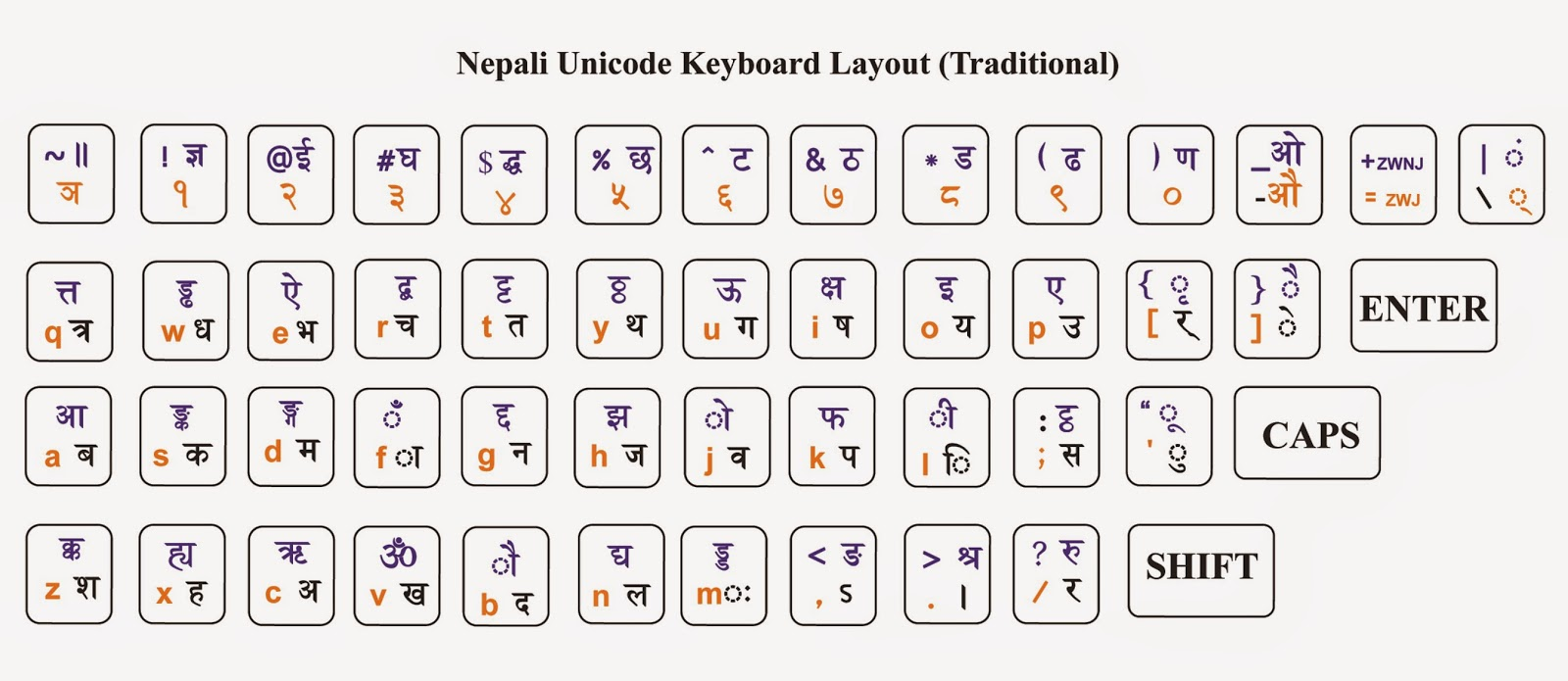 Nepali Inscrpit Keyboard Layout